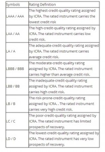 ICRA LT rating