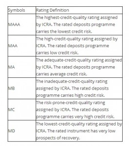 ICRA MT rating