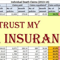 Now check IRDA Claim Settlement ratio 2013-14 before buying Insurance